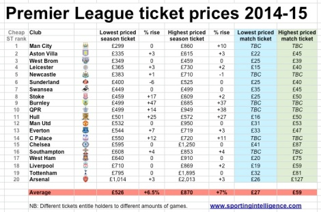 PL-tix-14-15-prices