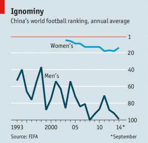 Evolución del ranking FIFA de la selección china (hombres y mujeres)
