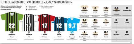 Infografía Gazzetta dello Sport