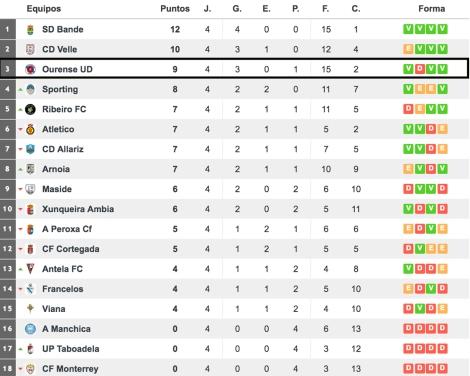 Vía http://www.resultados-futbol.com/