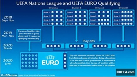 Calendario Uefa Nations League.La Uefa Nations League Y El Nuevo Calendario Del Futbol Interacional